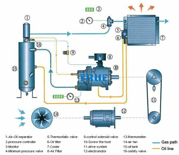 Three phase separator