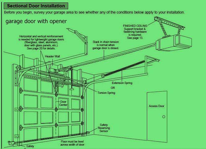 600n Automatic Remote Control And Manual Garage Door Opener Buy