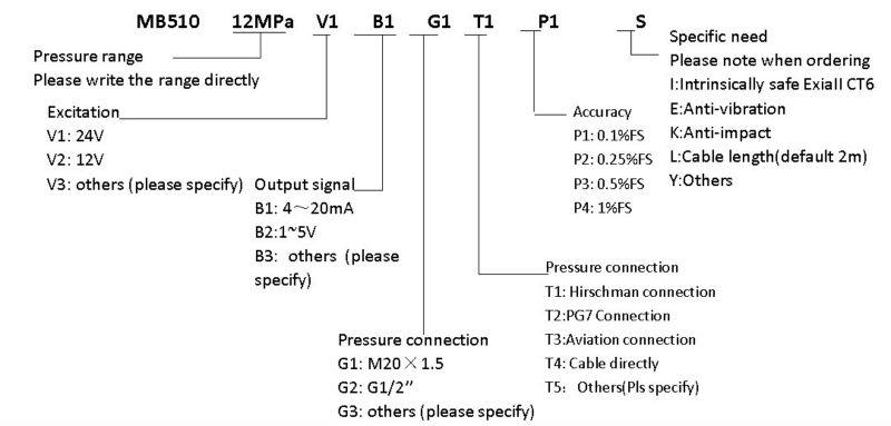 mb510 الارسال الضغط التفاضلي