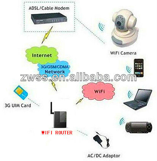 2013 hot sales 3G WiFi modem Built-in 3g module,can work by SIM card modem, with 1 LAN, 1WAN