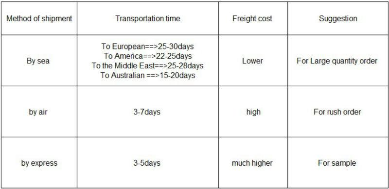 Method of shipment.jpg