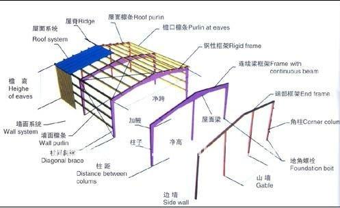 High Floor Steel Prefabricated Workshop View