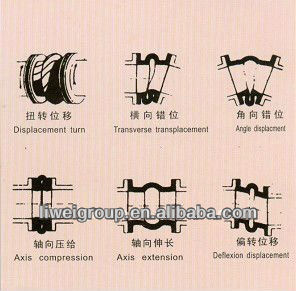non standard rubber expansion joint