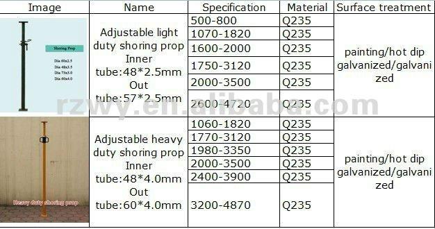 Construction hauteur réglable acier échafaudage push pull accessoires galvanisé