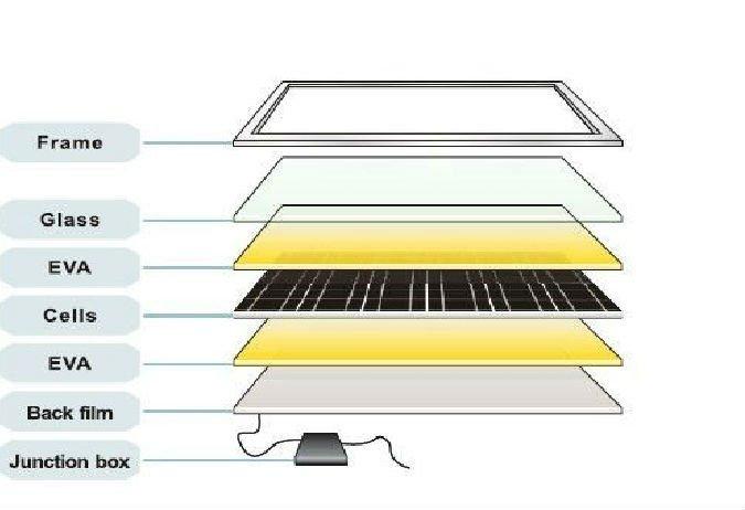Solar panel in stock solar energy product