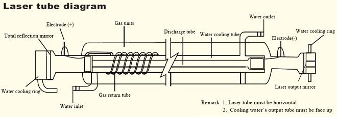 для CO2 лазер гравер