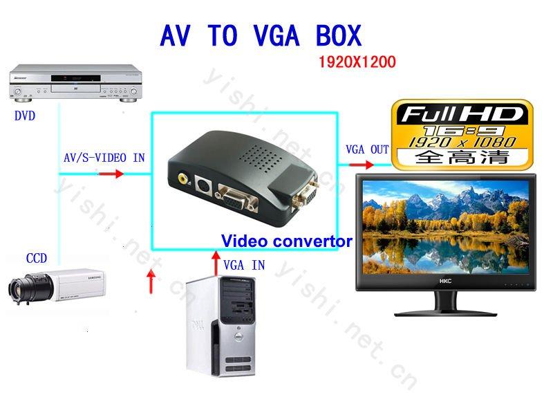 Av01 Svideo Rca Bnc To Vga Converter Bnc01 Analog To Digital Video ...