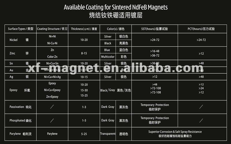 Radiation Ring Ndfeb Magnet