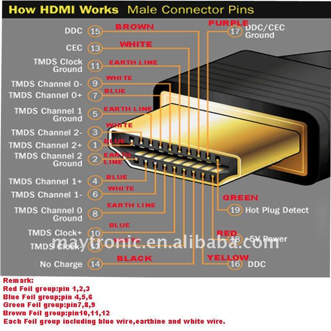 hdmi cable wiring diagram hdmi image wiring diagram hdmi wire diagram hdmi image wiring diagram on hdmi cable wiring diagram