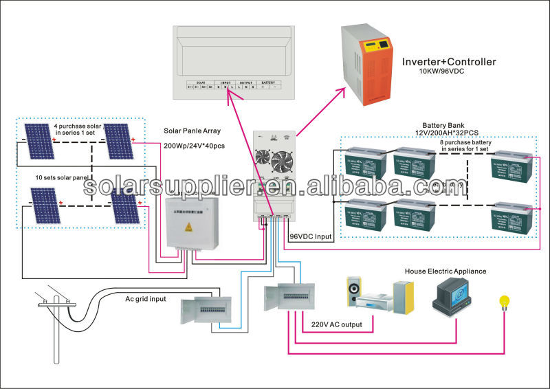 10000W Solar Home System With Inverter/Controller/battery all-in-one Solar Panel System Cheap Price With Solar System