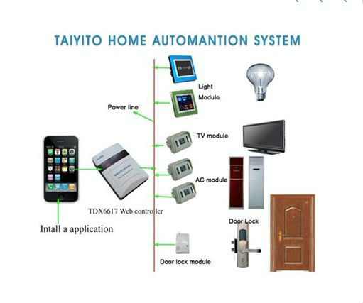 Automation Design - Interior design home automation