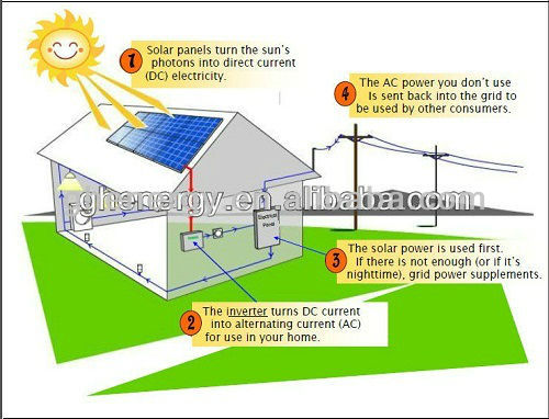 price per watt solar panels in india