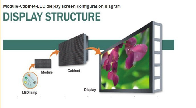 led screen structure