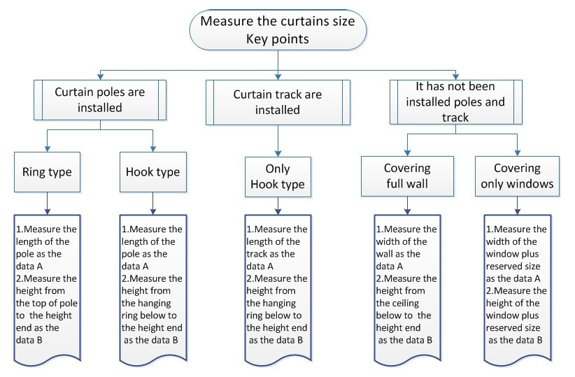 Measure the curtain size key points