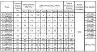 Замыкатель s lc1/d8011 Ac , 24V/110 /220 /230V/380 /400V/415 1 , 100% LC1-D8011