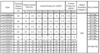 s старый тип lc1-d8011 ac контактор, 24v/110В/220В/230v/380В/400v/415В гарантия 1 год, 100% новый