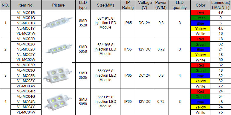 Latest Hot-selling Low Price Outdoor 3528 Good Price LED Module Waterproof for Channel Letters With CE & ROHS & 3 Warranty