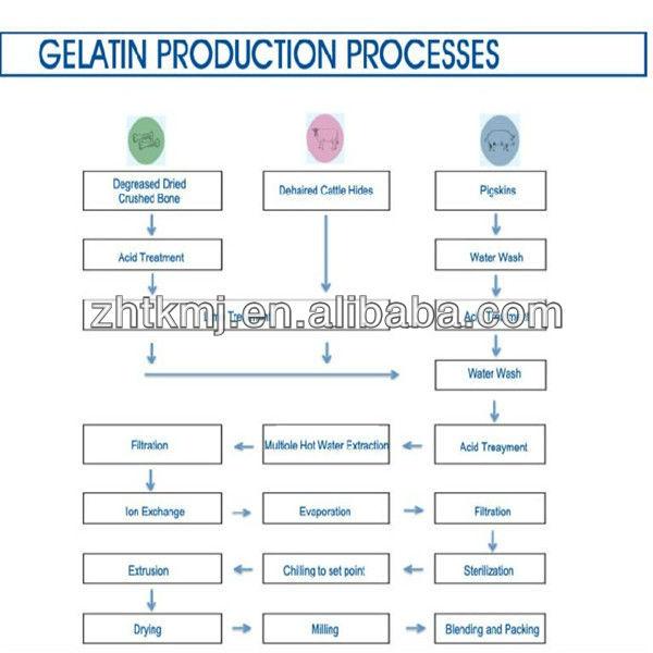 animal skin industrial gelatin for glue use 150-250 bloom