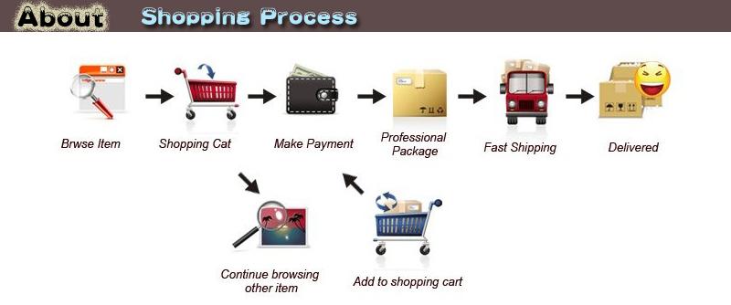 shopping process 800