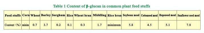 Beta-glucanase, Food/Feed Additive