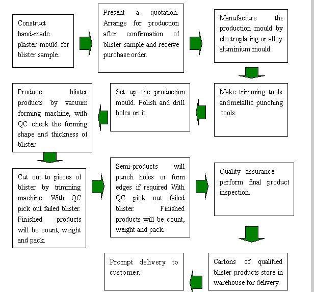 Vacuum Thermoforming Process Vacuum Forming Process