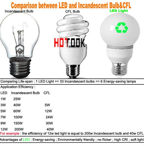 E27 ( E14 ) 12W 5050 SMD 60 LED Corn Light Bulb Lamp Lighting 220V ( 110V ) Warranty 2 years CE ROHS -- free shipping