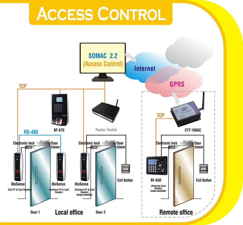 elevator control system Vol-2 issue-3 2016 ijariie -issn(o) 2395 4396 2229 wwwijariiecom 522 elevator control system by using plc 1 yelpokonde atikesh a 2dabhade vaibhav g 3 prof anap.