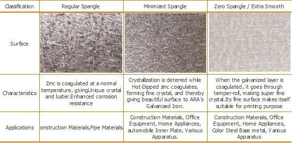 Gi Hot-dipped Galvanized Steel Sheet - Buy Gi Hot-dipped Galvanized