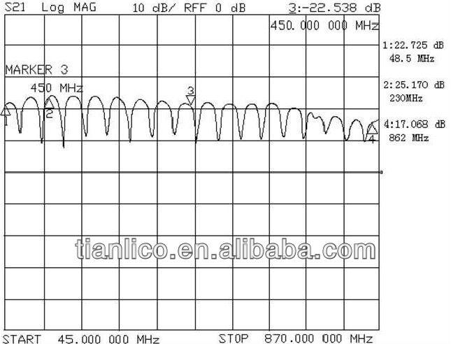 Car tv antenna booster remote control car tv antenna TLG7095(OEM factory)
