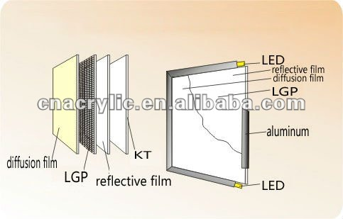 super slim led animation light box, cable light frames, led panel