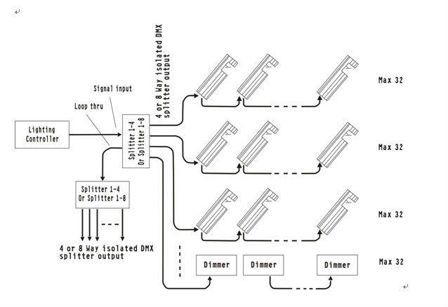 intelligent dmx 8 way splitter ac90