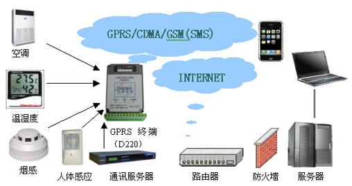 GSM Shield SIM900A for Arduino - eXtreme Electronics