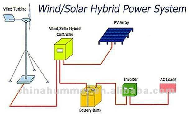 Turbine wind generator buy wind generator wind turbine generator 12v - 1kw Wind Generator Electrical Supply Vertical Axis Turbine