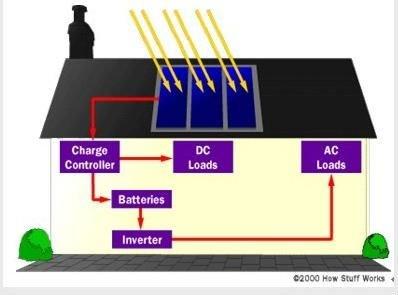 polycrystalline black solar panel 140w