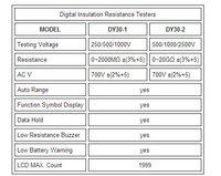 Омметр F01980 DUOYI dy30/2 2500V 20G /megger  DY30-2
