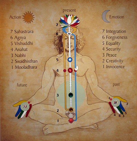 revised-chakra-chart.jpg