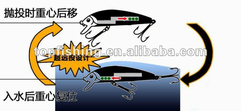 Estoque flutuante de plástico minnow isca isca de pesca dura molde TM05A