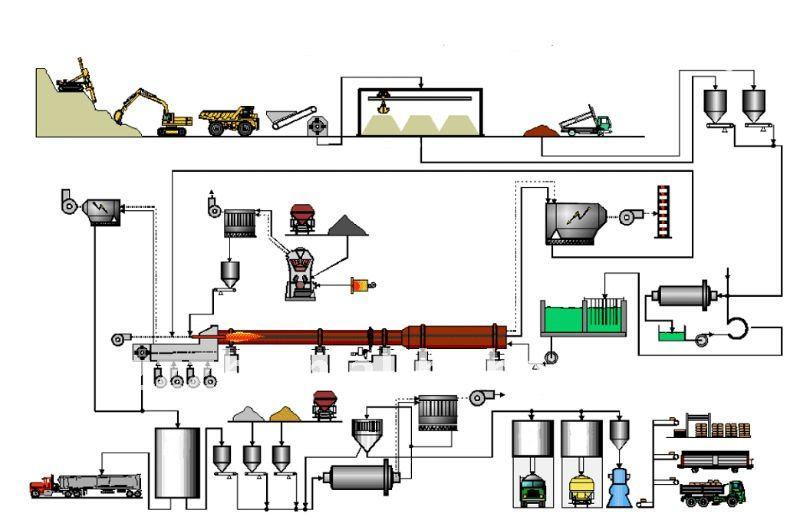 Мини цементный завод с 300