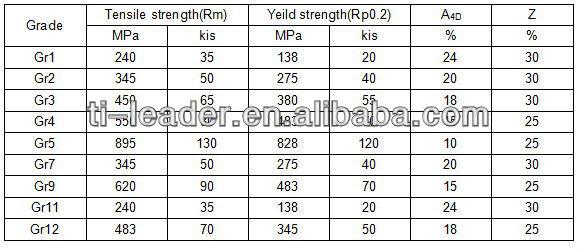 Industrial Seamless Gr2/Gr9 Price Titanium Tube,Titanium Pipe