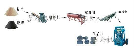 Biomass/charcoal/sawdust briquette coal/briquette making line