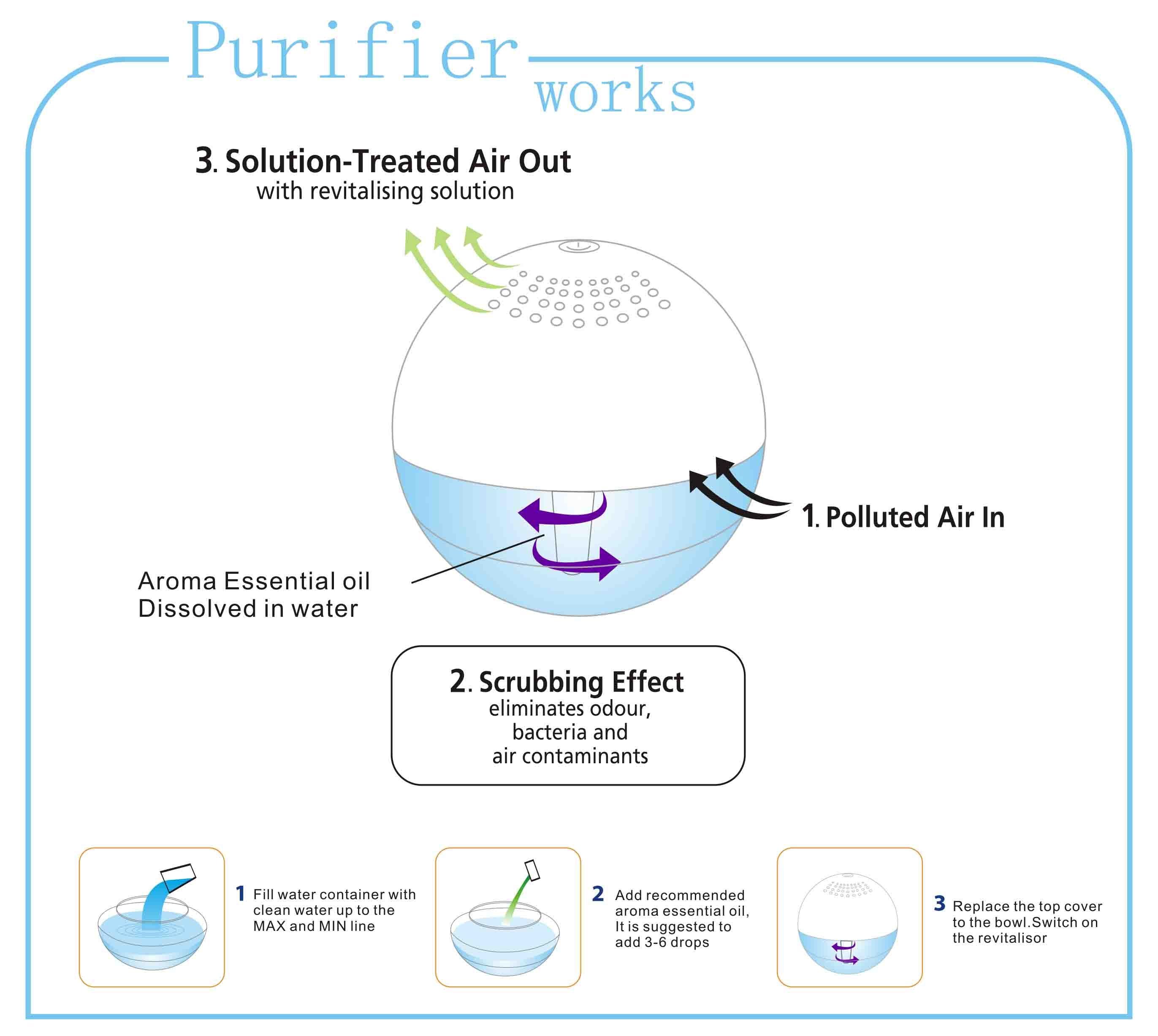 Water Globe Air Purifier Globe Aluminum Air Purifier