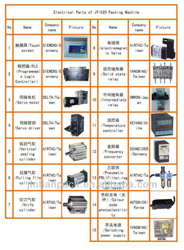 equipments520