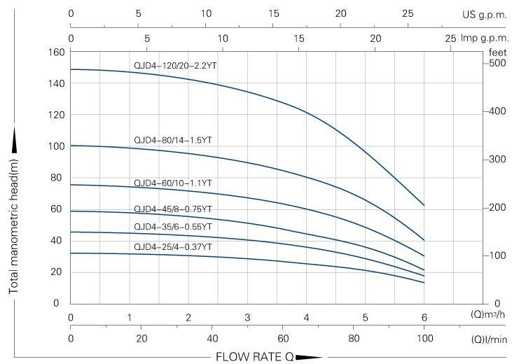 High quality DAYUAN centrifugal submersible pump