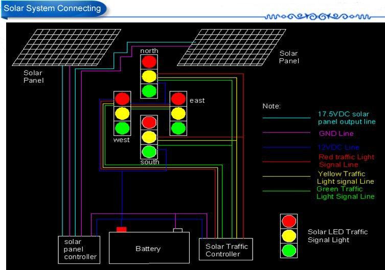 200mm semáforo solar portátil