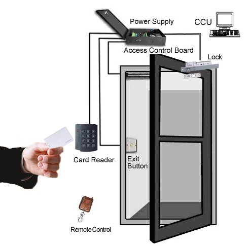 access control with remote