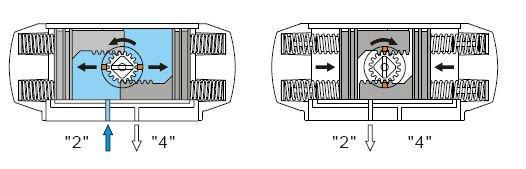 Pneumatic Rotary Valve Actuator Pneumatic Valve Actuator