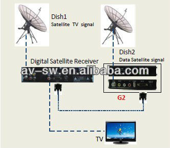 2013 New arrival model africa dongle AZSKY G2 support GPRS & DVB-S hot sale in africa