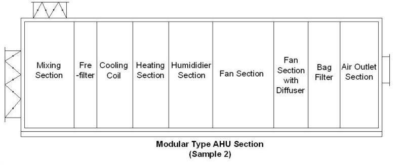 Bag Filter Amp Hepa Filter Air Handling Unit Multifunctional