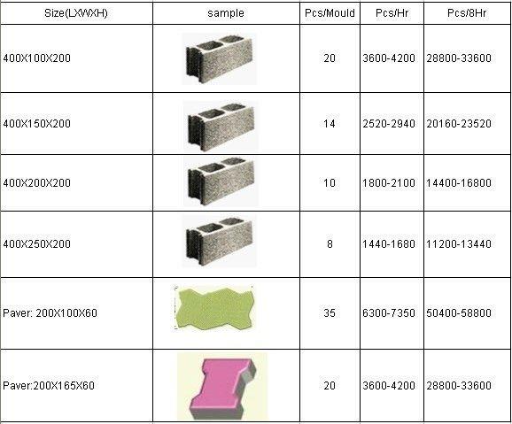 Bloque de hormigon medidas averiguar el volumen de - Precio de bloques de hormigon ...