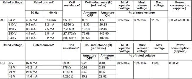 OMRON relay G2R-2-SN 24VDC